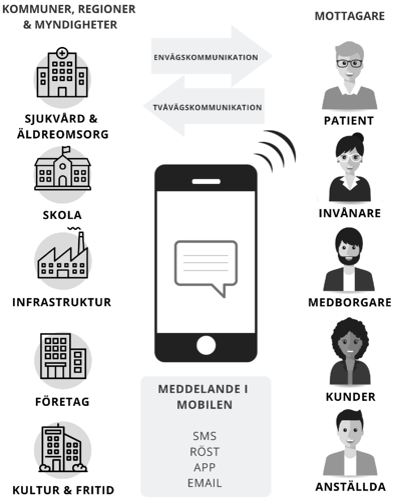 Mobilkommunikation-SMS-offentlig-sektor